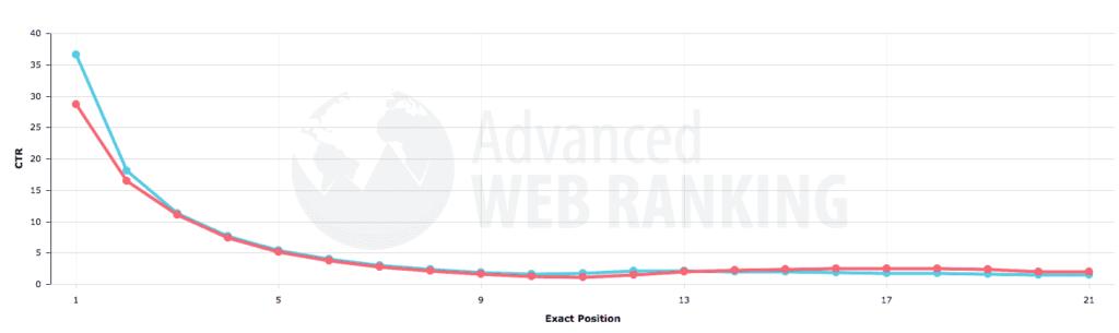 検索順位とクリック率との相関関係を表したグラフの画像