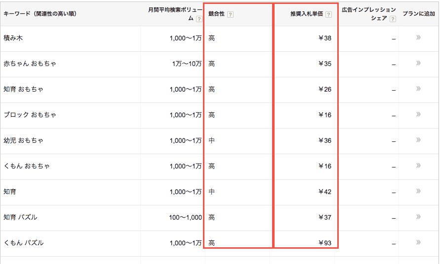 競合性と推奨入札価格を確認するのキャプチャー画像