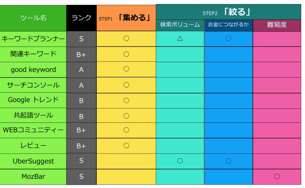 SEOキーワードツールまとめの表