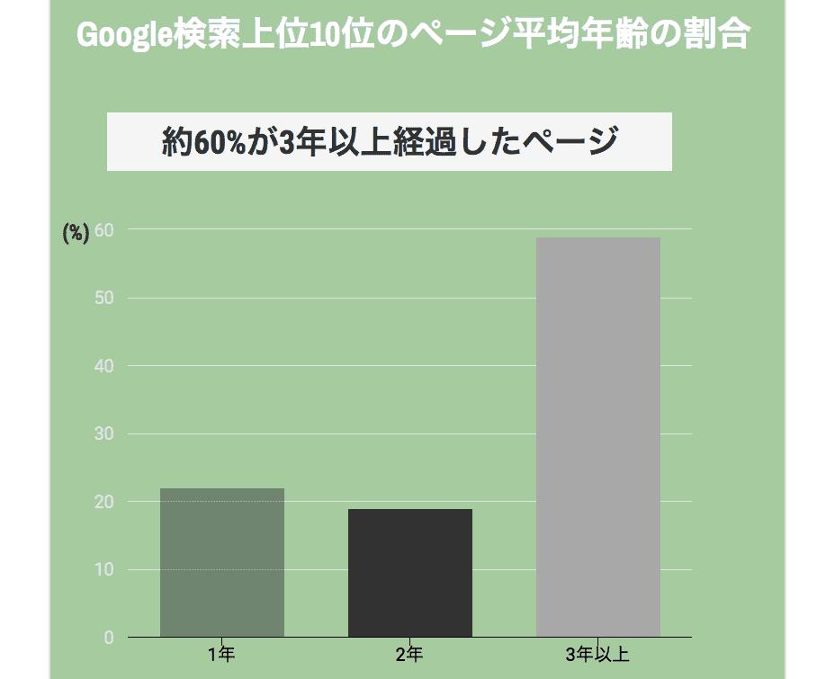 Google検索上位10位のページ平均年齢の割合のグラフの画像