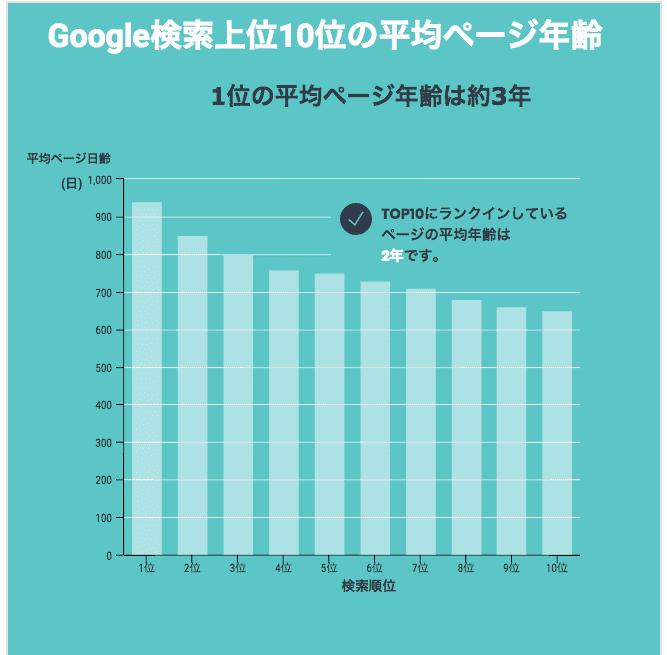Google検索上位10位の平均ページ年齢のグラフの画像