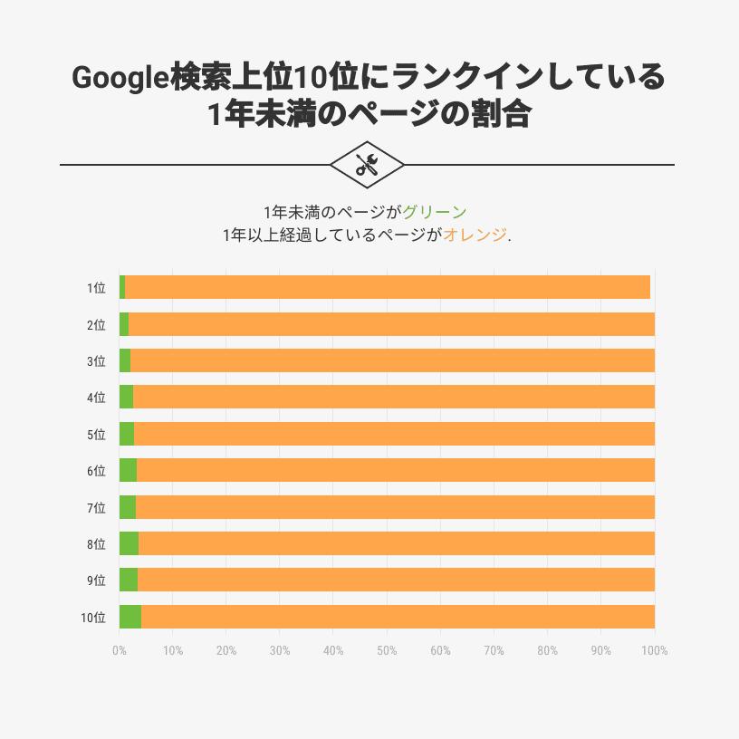 Google検索上位10位にランクインしている1年未満のページの割合のグラフの画像