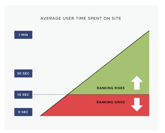ページの滞在時間とランキングの変化の相関関係の図