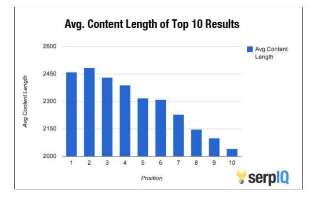 20,000以上のキーワードで、コンテンツの量と検索順位の相関関係を示した図