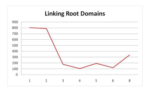 ルートドメインからのリンク数の図