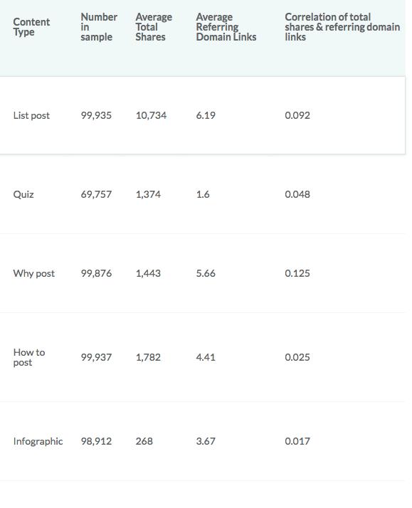 mozが100万のコンテンツを調査した結果の図
