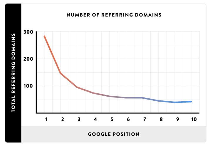 被リンクと検索順位の関係性を示したデータのキャプチャー画像