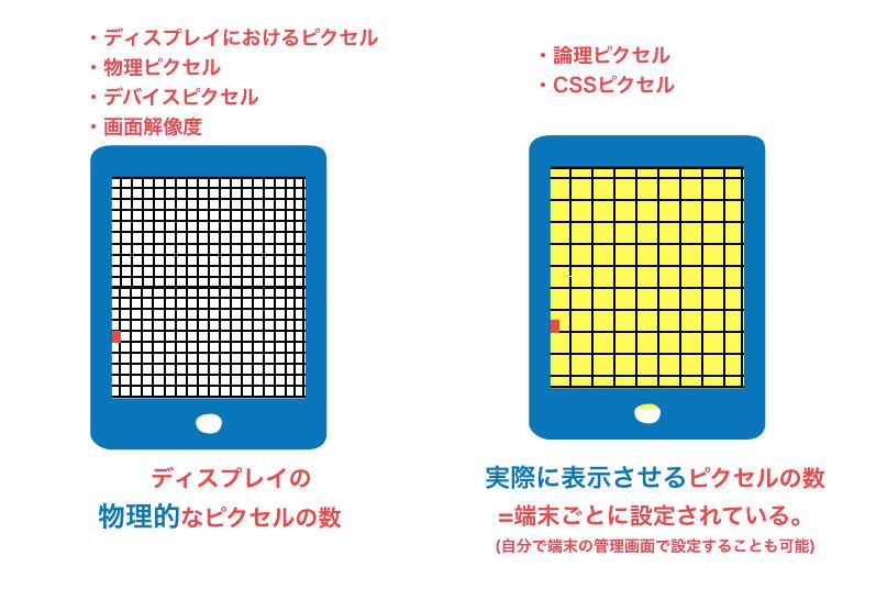ディスプレイの物理的なピクセル数と実際に表示させるピクセル数の比較画像