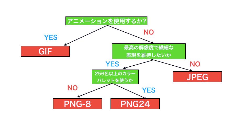 ラスター画像の優先順位の図