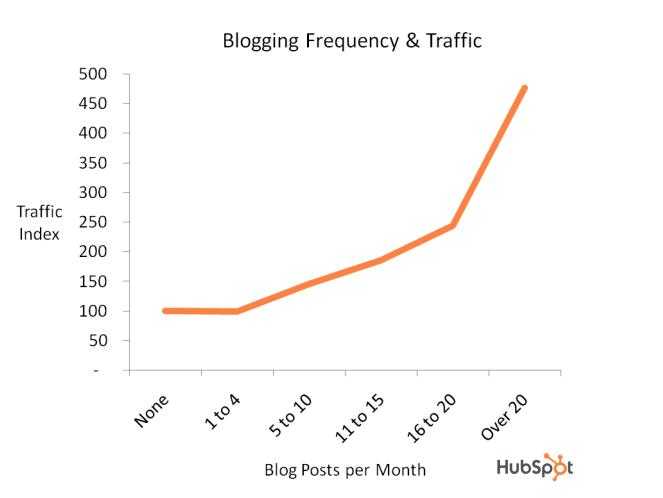 ブログの更新回数とトラフィックの図