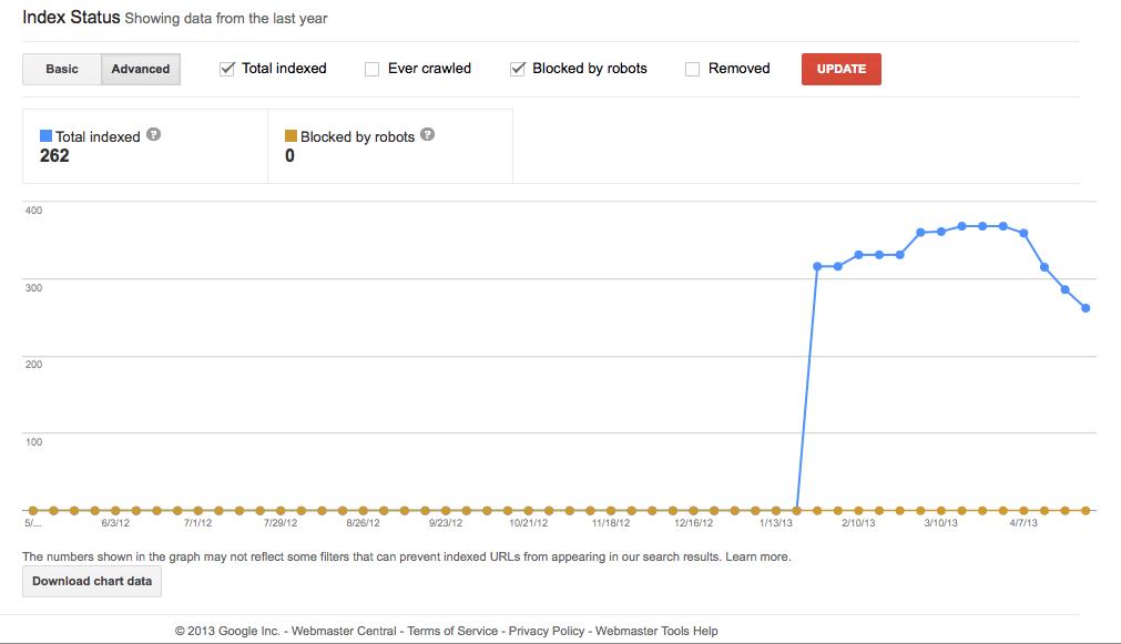 インデックスが急増したグラフ