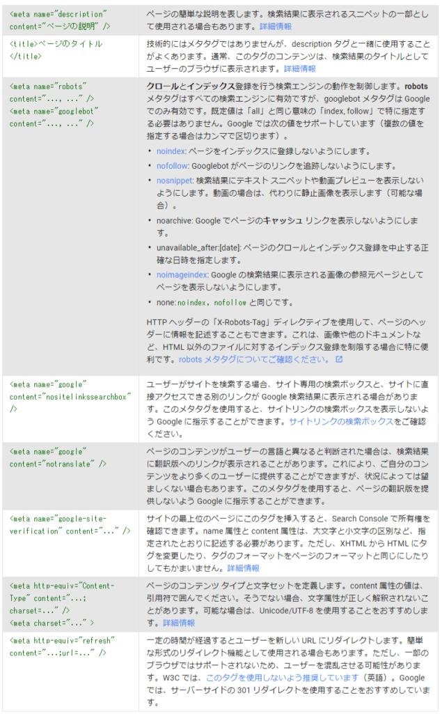 Goolgeがサポートしているmetaタグのキャプチャー画像