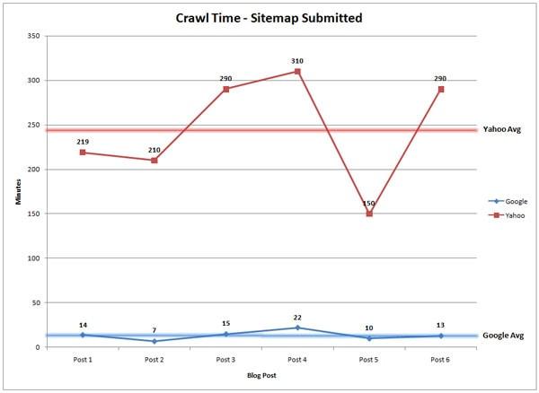 サイトマップを送信したときのグラフ