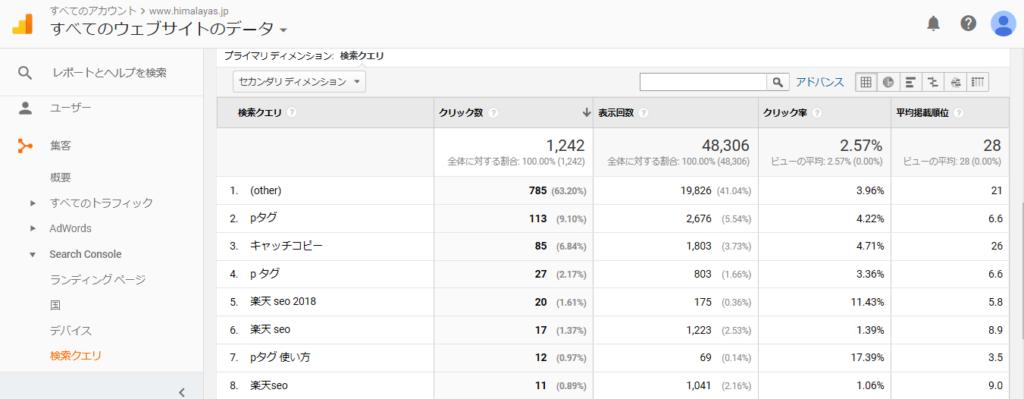 Google アナリティクスの検索順位のキャプチャー画像