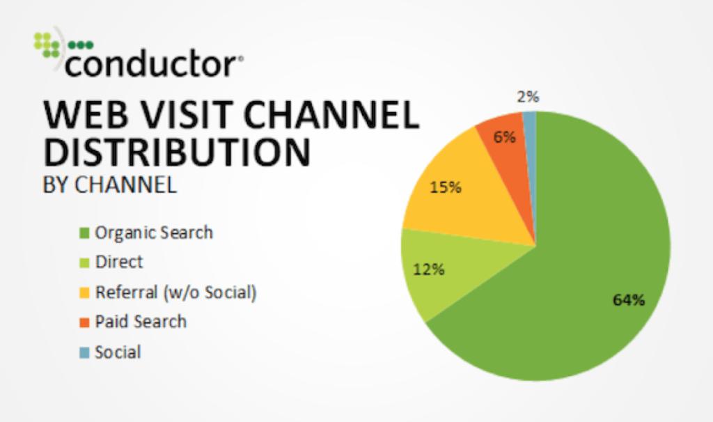 リスティング広告のクリック率の図