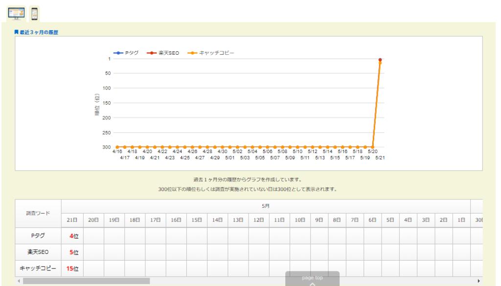 SEO pitshu(ピッシュ)の検索結果の図のキャプチャー画像