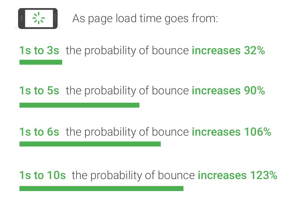 ページ速度と離脱率のグラフ