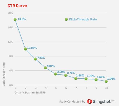クリック率と検索順位のグラフ