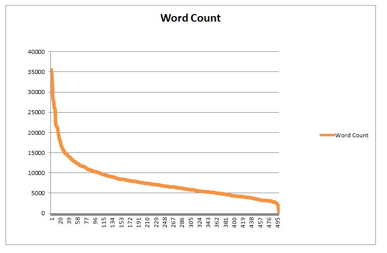 500の投稿の文字数をグラフ化したもの